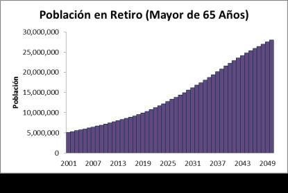 Población Retiro 1