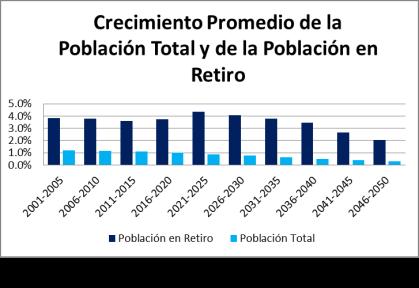 Población Retiro 2
